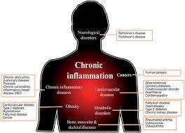 Inflammatory1